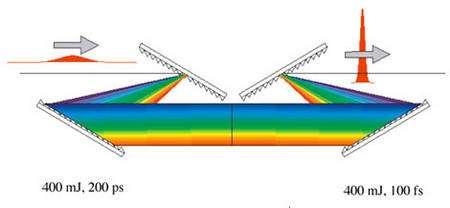 Laser principe du verrouillage des modes.