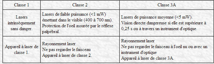 classification de  laser