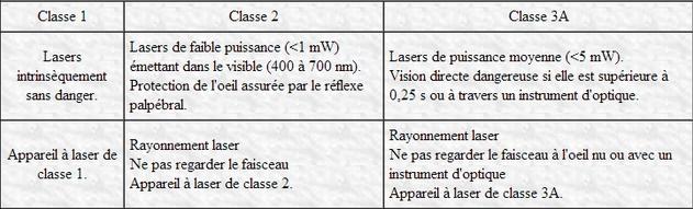 pointeur laser classe 3