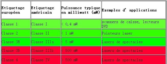 pointeur laser class 4